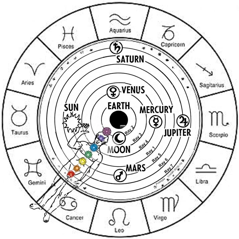 Esoteric Astrology Chart Rebellions